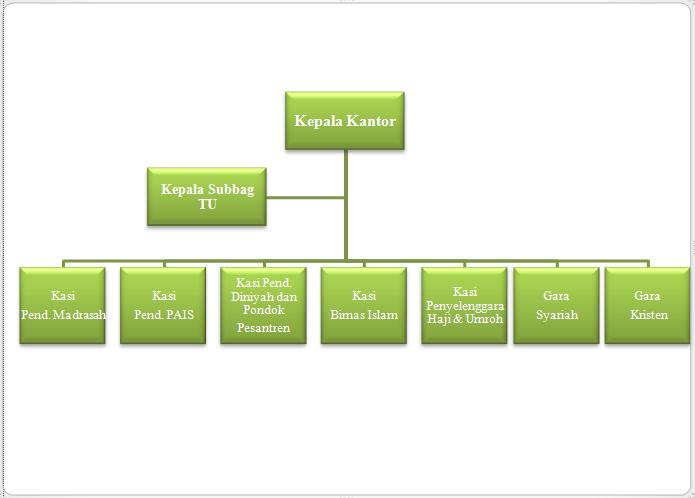 struktur organisasi sesuai kma no 13